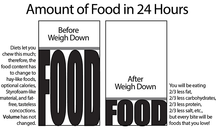 Before and After Weigh Down